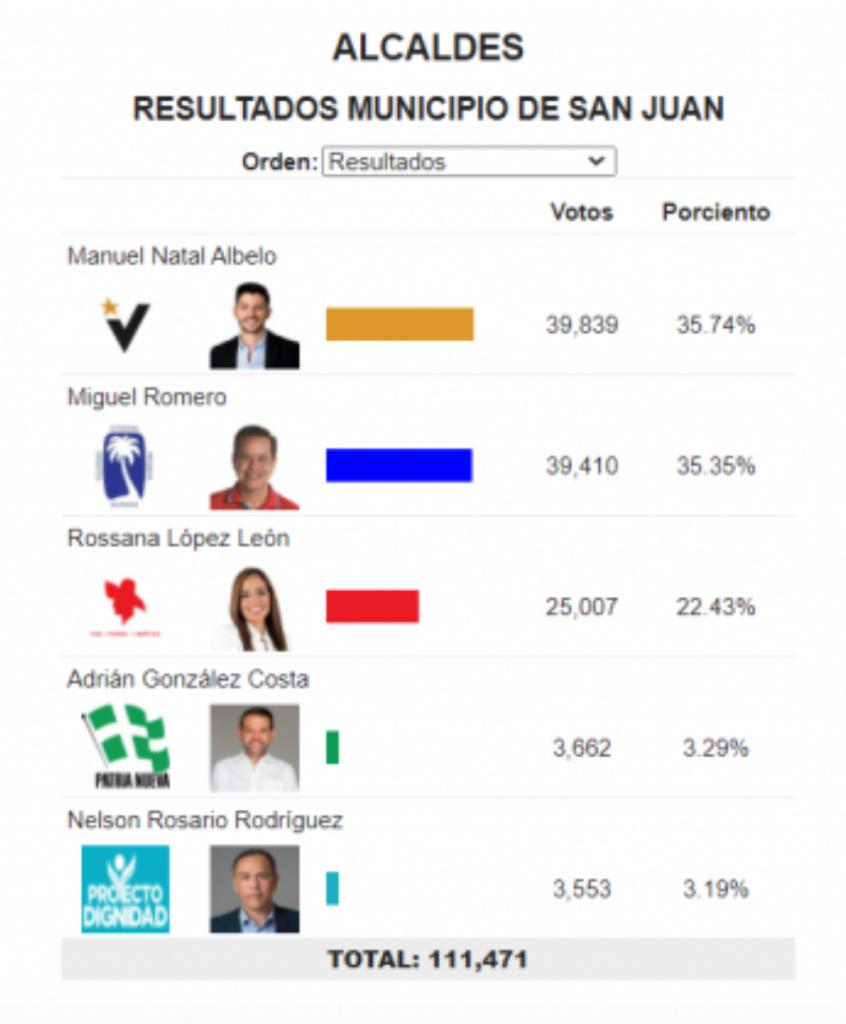Resultados de la Alcaldía de San Juan el 4 de noviembre